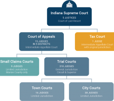 indiana-court-system-chart